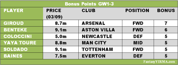 Bonus Point table