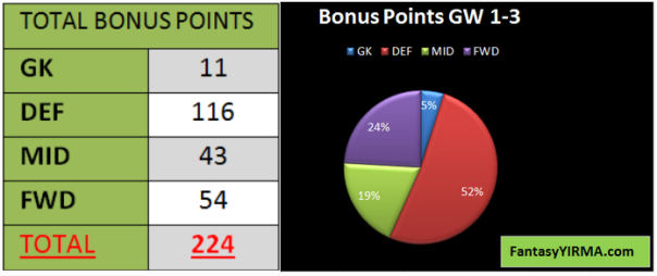 bonus total