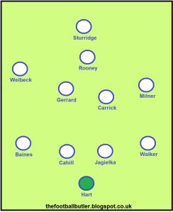 England v Montenegro tactics 2