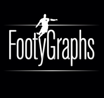 Footygraphs 3