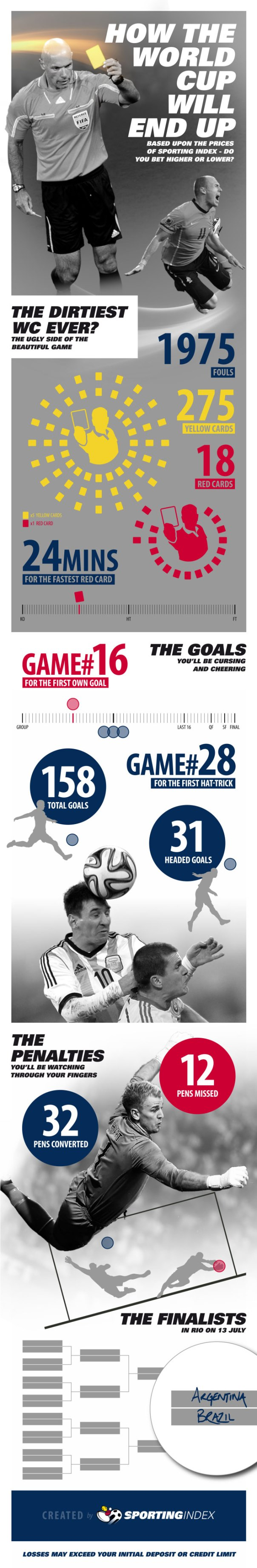 sportingindex_infographic_worldcuppredictor_2014